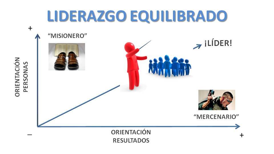 LIDAZGO EQUILIBRADO